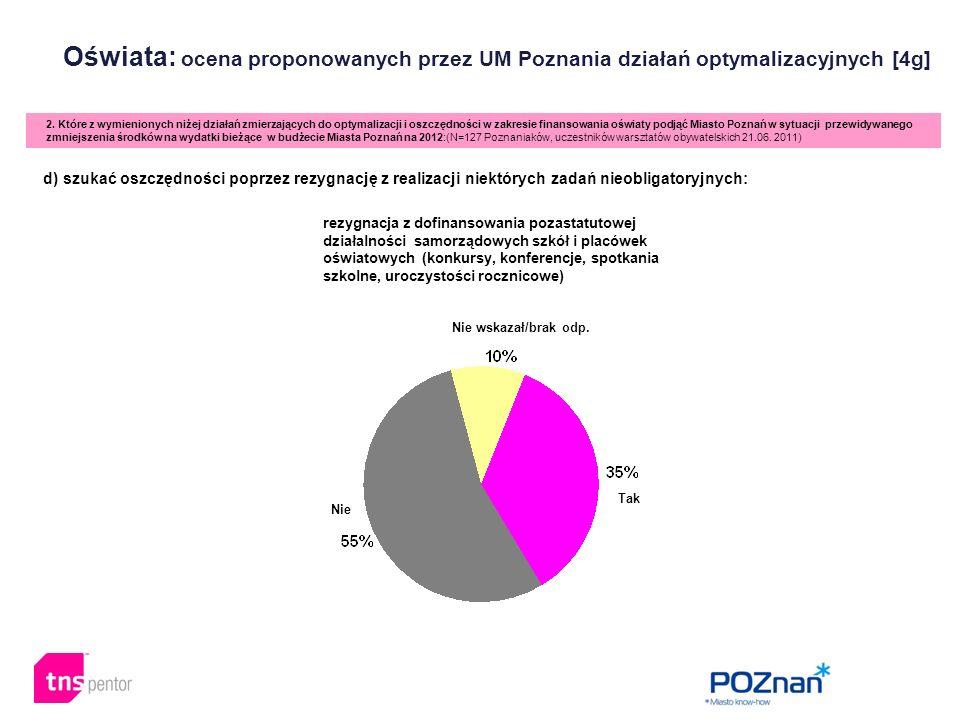 Oświata: ocena proponowanych przez UM Poznania działań optymalizacyjnych [4g] 2. Które z wymienionych niżej działań zmierzających do optymalizacji i o