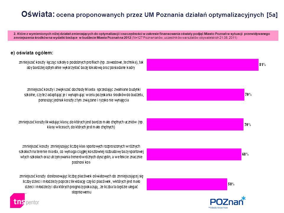 Oświata: ocena proponowanych przez UM Poznania działań optymalizacyjnych [5a] 2. Które z wymienionych niżej działań zmierzających do optymalizacji i o