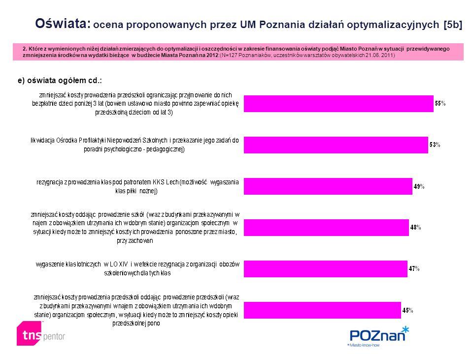 Oświata: ocena proponowanych przez UM Poznania działań optymalizacyjnych [5b] 2. Które z wymienionych niżej działań zmierzających do optymalizacji i o