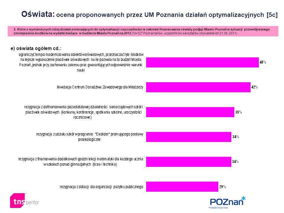 Oświata: ocena proponowanych przez UM Poznania działań optymalizacyjnych [5c] 2.