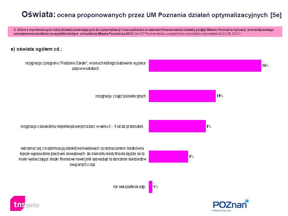 Oświata: ocena proponowanych przez UM Poznania działań optymalizacyjnych [5e] 2. Które z wymienionych niżej działań zmierzających do optymalizacji i o