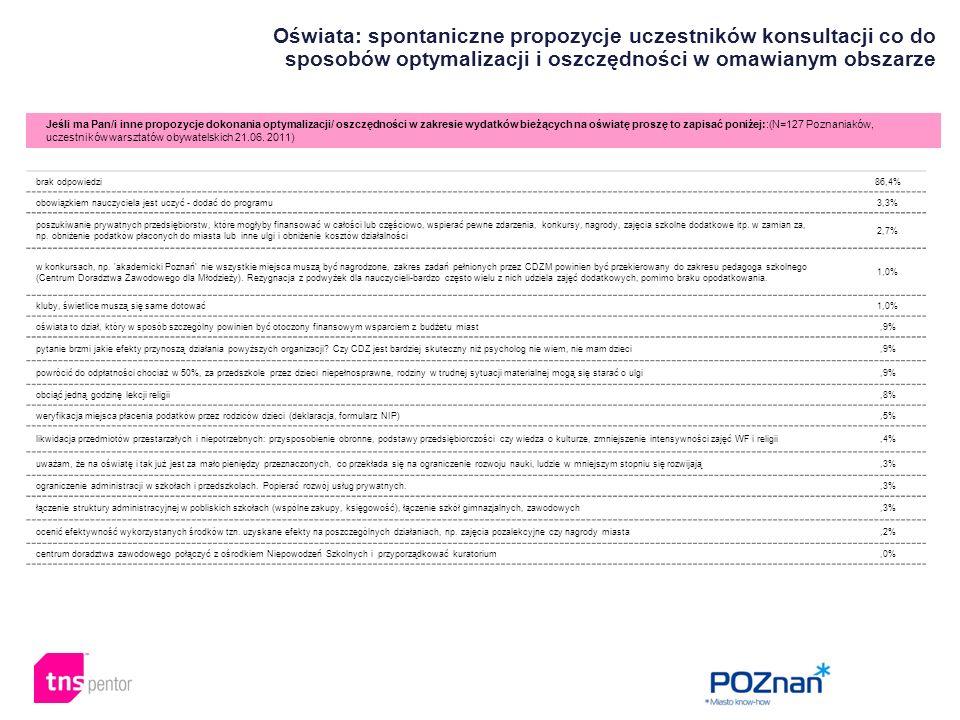 Oświata: spontaniczne propozycje uczestników konsultacji co do sposobów optymalizacji i oszczędności w omawianym obszarze Jeśli ma Pan/i inne propozycje dokonania optymalizacji/ oszczędności w zakresie wydatków bieżących na oświatę proszę to zapisać poniżej::(N=127 Poznaniaków, uczestników warsztatów obywatelskich 21.06.