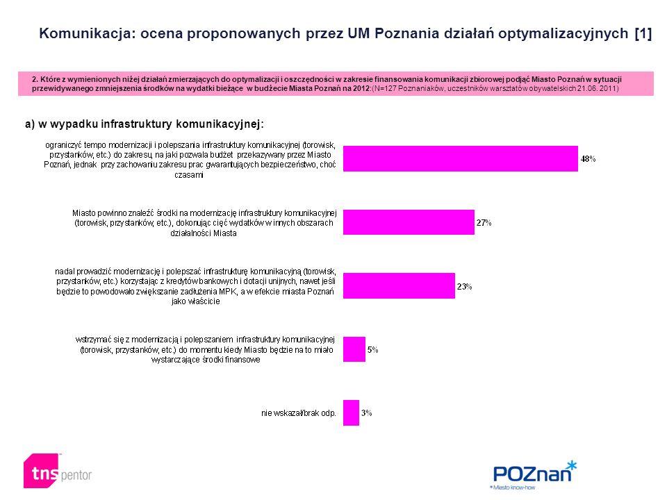 Komunikacja: ocena proponowanych przez UM Poznania działań optymalizacyjnych [1] 2. Które z wymienionych niżej działań zmierzających do optymalizacji