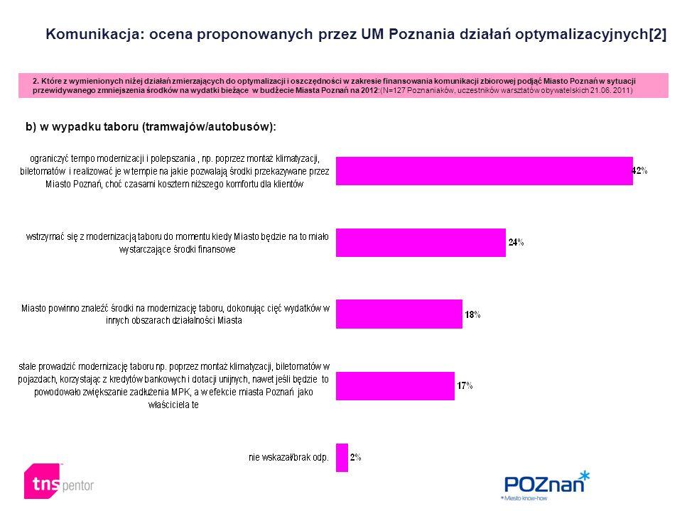 Komunikacja: ocena proponowanych przez UM Poznania działań optymalizacyjnych[2] 2. Które z wymienionych niżej działań zmierzających do optymalizacji i