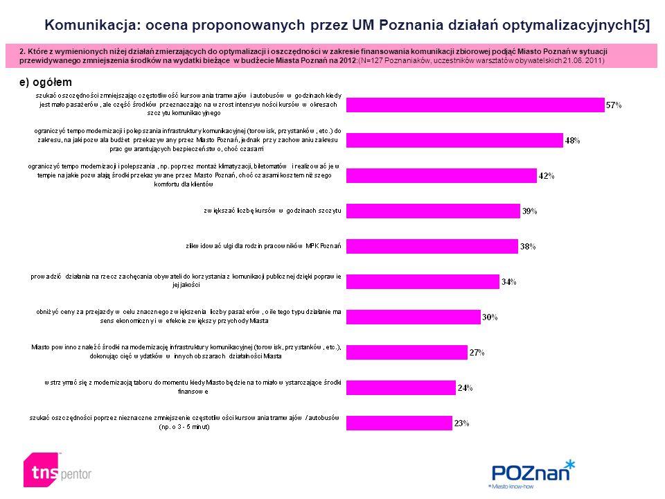 Komunikacja: ocena proponowanych przez UM Poznania działań optymalizacyjnych[5] 2. Które z wymienionych niżej działań zmierzających do optymalizacji i
