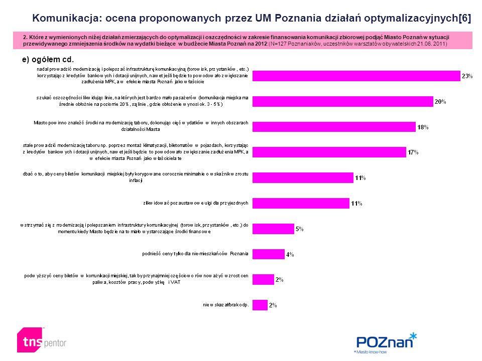 Komunikacja: ocena proponowanych przez UM Poznania działań optymalizacyjnych[6] 2. Które z wymienionych niżej działań zmierzających do optymalizacji i