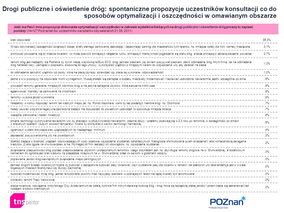Drogi publiczne i oświetlenie dróg: spontaniczne propozycje uczestników konsultacji co do sposobów optymalizacji i oszczędności w omawianym obszarze J