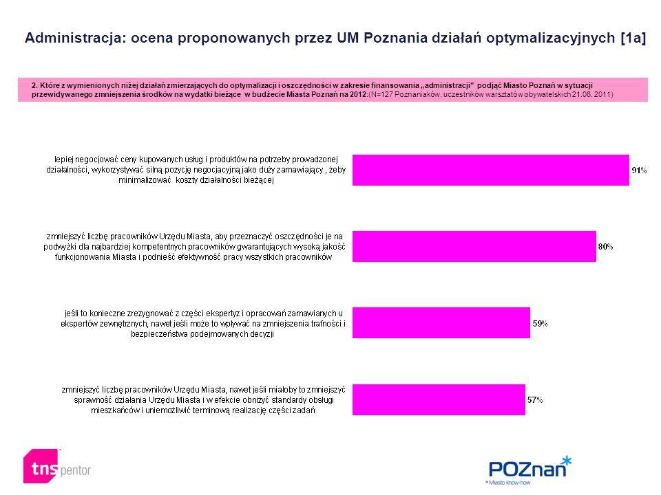 Administracja: ocena proponowanych przez UM Poznania działań optymalizacyjnych [1a] 2. Które z wymienionych niżej działań zmierzających do optymalizac