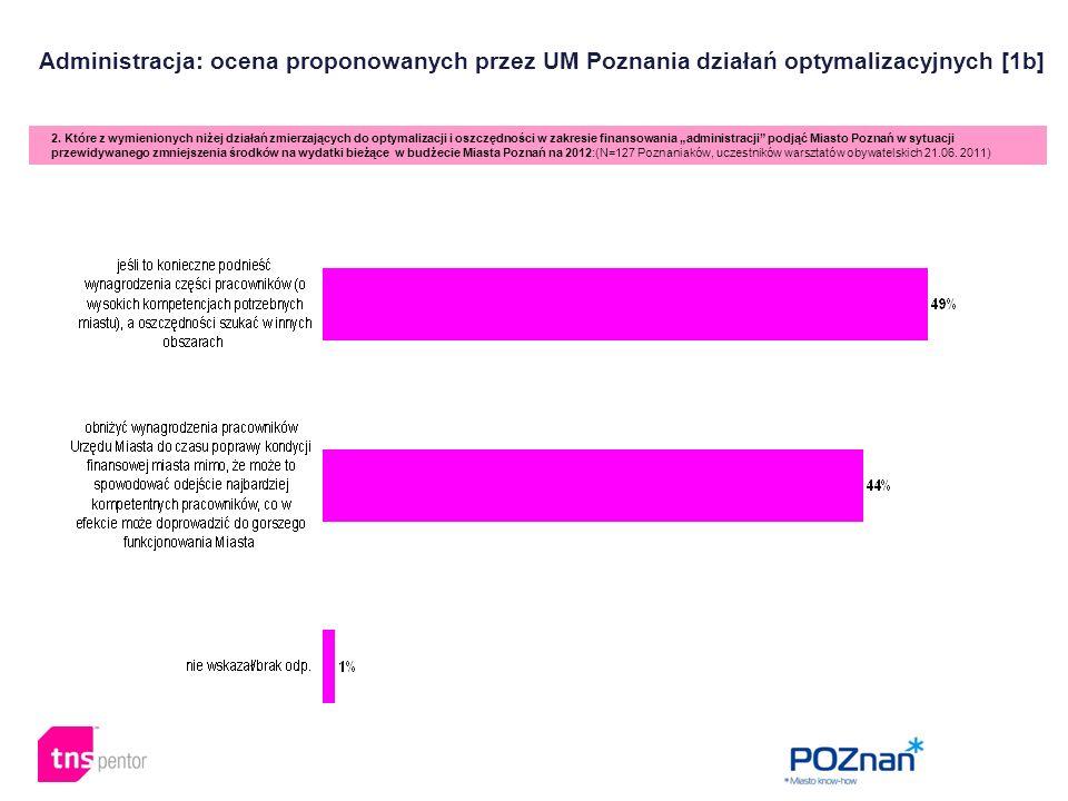 Administracja: ocena proponowanych przez UM Poznania działań optymalizacyjnych [1b] 2. Które z wymienionych niżej działań zmierzających do optymalizac