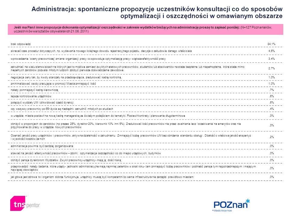 Administracja: spontaniczne propozycje uczestników konsultacji co do sposobów optymalizacji i oszczędności w omawianym obszarze Jeśli ma Pan/i inne propozycje dokonania optymalizacji/ oszczędności w zakresie wydatków bieżących na administrację proszę to zapisać poniżej::(N=127 Poznaniaków, uczestników warsztatów obywatelskich 21.06.