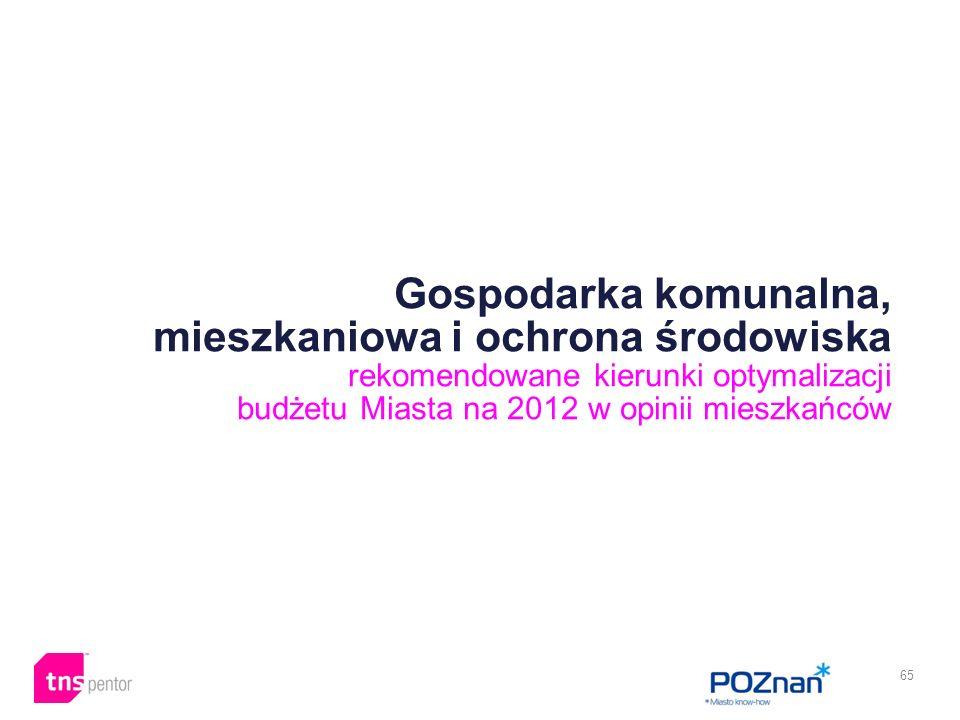 65 Gospodarka komunalna, mieszkaniowa i ochrona środowiska rekomendowane kierunki optymalizacji budżetu Miasta na 2012 w opinii mieszkańców