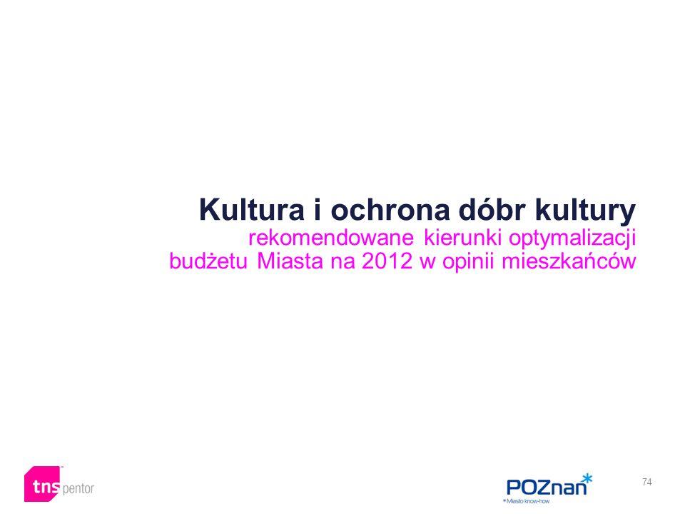 74 Kultura i ochrona dóbr kultury rekomendowane kierunki optymalizacji budżetu Miasta na 2012 w opinii mieszkańców