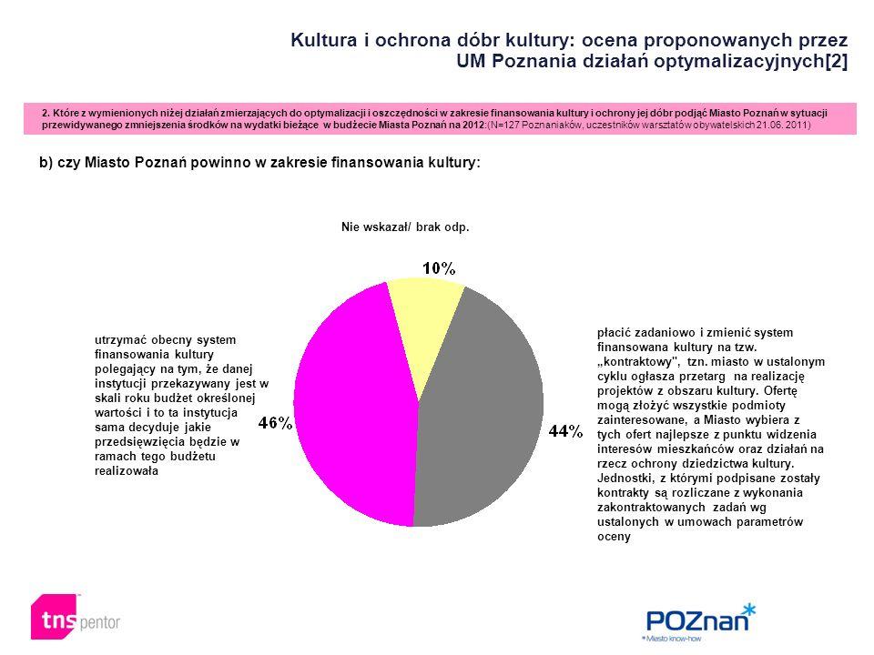 Kultura i ochrona dóbr kultury: ocena proponowanych przez UM Poznania działań optymalizacyjnych[2] 2. Które z wymienionych niżej działań zmierzających