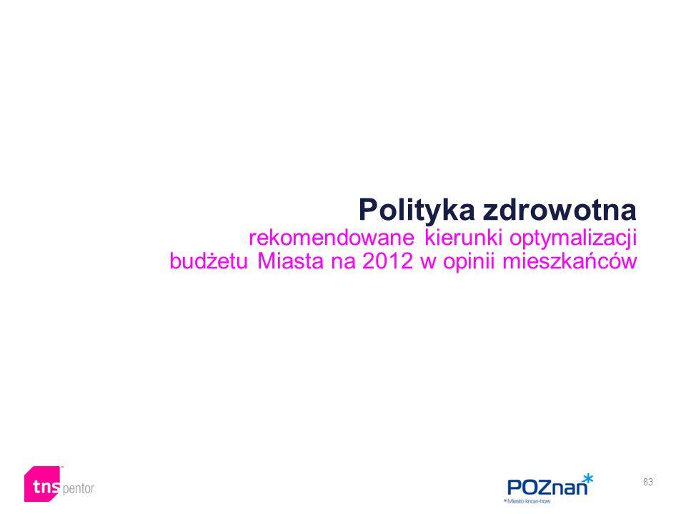 83 Polityka zdrowotna rekomendowane kierunki optymalizacji budżetu Miasta na 2012 w opinii mieszkańców