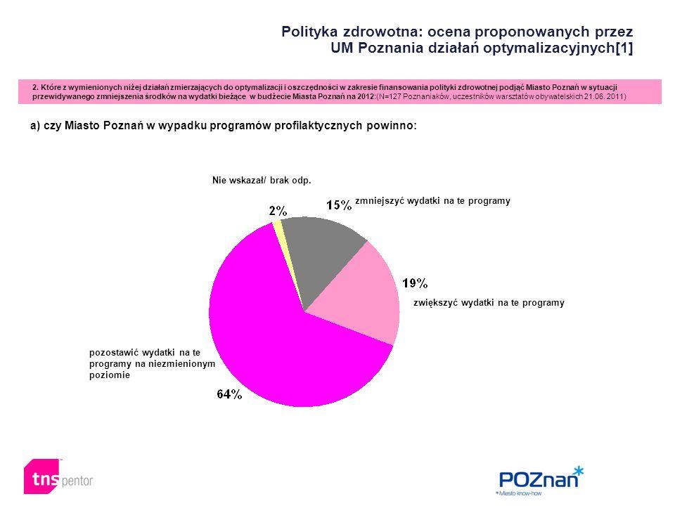 Polityka zdrowotna: ocena proponowanych przez UM Poznania działań optymalizacyjnych[1] 2. Które z wymienionych niżej działań zmierzających do optymali