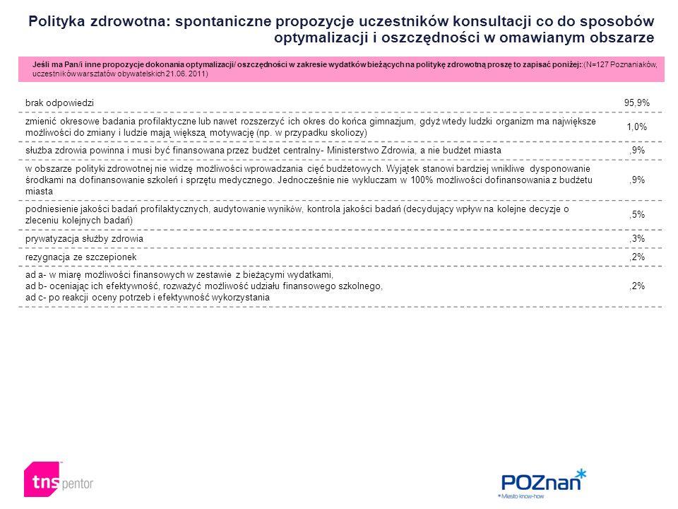 Polityka zdrowotna: spontaniczne propozycje uczestników konsultacji co do sposobów optymalizacji i oszczędności w omawianym obszarze Jeśli ma Pan/i inne propozycje dokonania optymalizacji/ oszczędności w zakresie wydatków bieżących na politykę zdrowotną proszę to zapisać poniżej::(N=127 Poznaniaków, uczestników warsztatów obywatelskich 21.06.