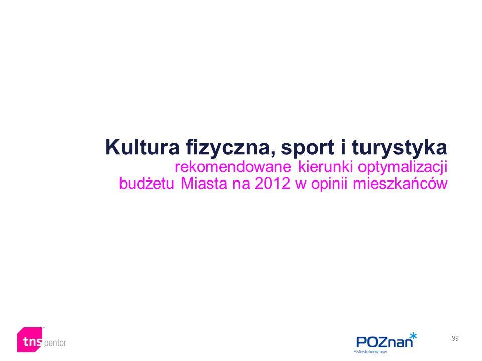 99 Kultura fizyczna, sport i turystyka rekomendowane kierunki optymalizacji budżetu Miasta na 2012 w opinii mieszkańców