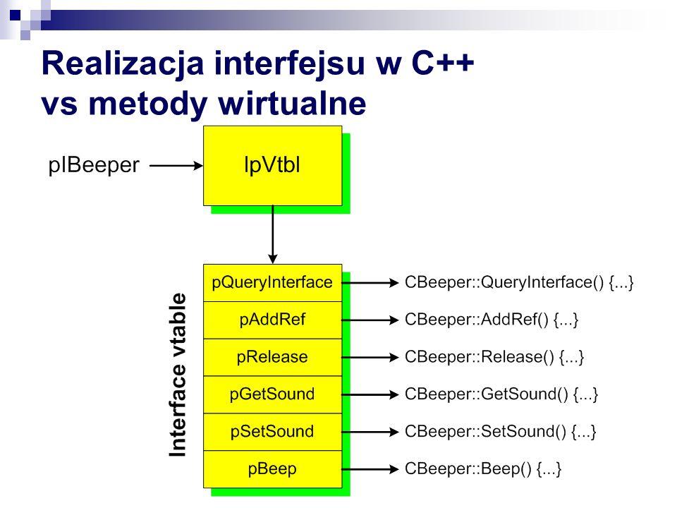 Realizacja interfejsu w C++ vs metody wirtualne