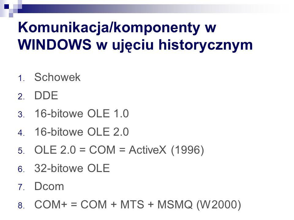 Komunikacja/komponenty w WINDOWS w ujęciu historycznym 1.