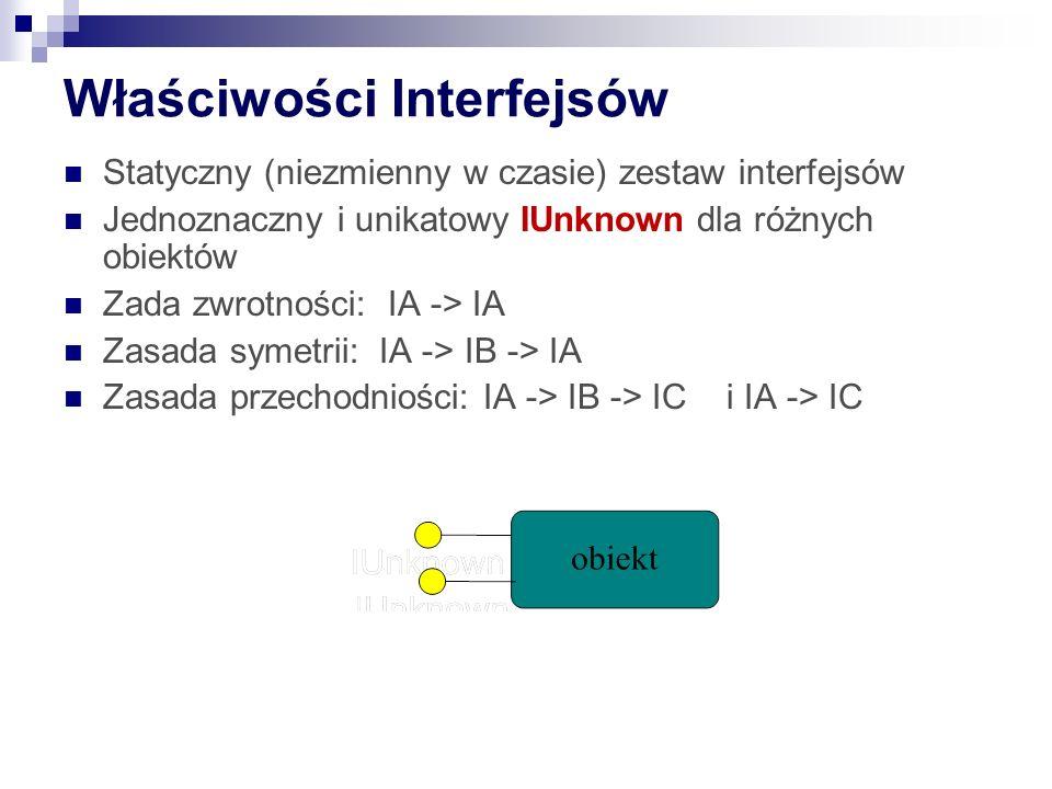 Właściwości Interfejsów Statyczny (niezmienny w czasie) zestaw interfejsów Jednoznaczny i unikatowy IUnknown dla różnych obiektów Zada zwrotności: IA -> IA Zasada symetrii: IA -> IB -> IA Zasada przechodniości: IA -> IB -> IC i IA -> IC