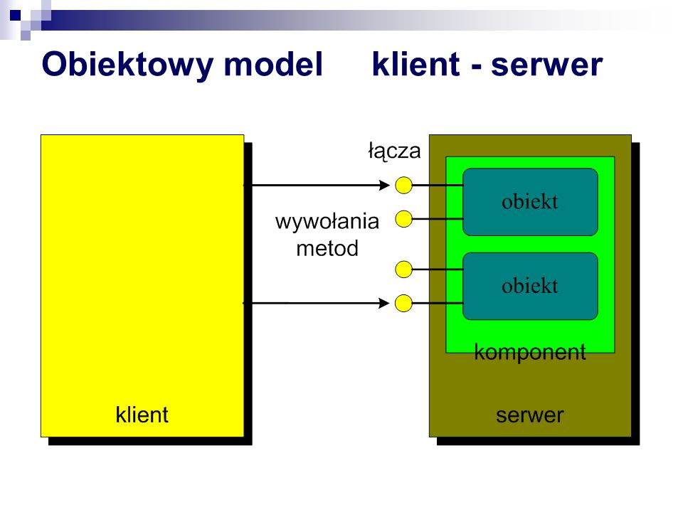 Klient COM Server COM CoCreateInstance CoGetClassObject ReadRegistry CoLoadLibrary( test.dll ,TRUE) Hmodule = LoadLiibrary(test.dll) GetProcAdress(hModule, DllGetClassObject ) DllGetClassObject pFactory->CreateInstance pFactory->Release DllGetClassObject pFactory->AddRef pFactory->QueryInterface pFactory-> CreateInstance pObject->QueryInterface pObject->AddRef DllMain CLSID {123434-23213-2323-4234} InprocServer32 = test.dll
