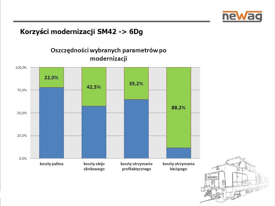 Korzyści modernizacji SM42 -> 6Dg