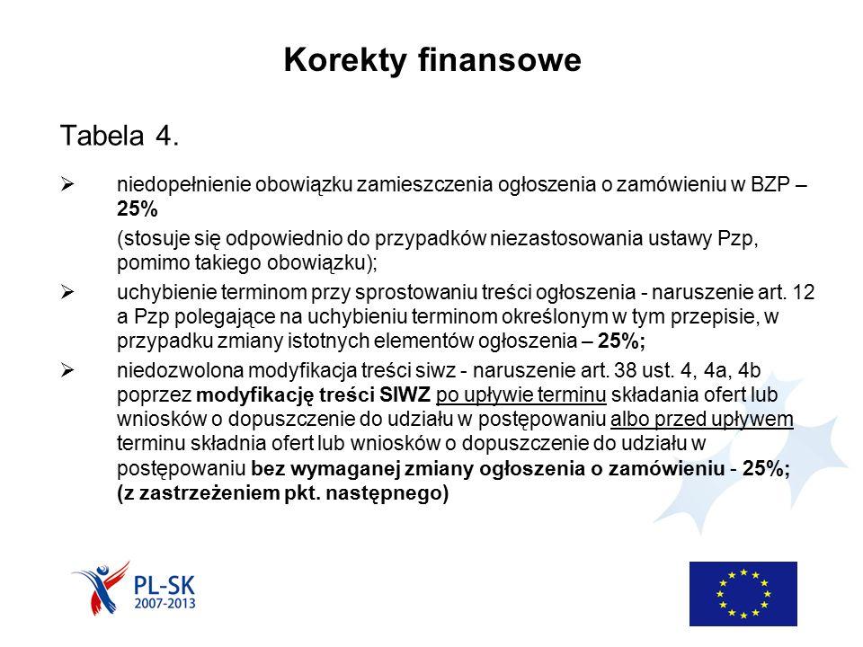 Korekty finansowe Tabela 4.  niedopełnienie obowiązku zamieszczenia ogłoszenia o zamówieniu w BZP – 25% (stosuje się odpowiednio do przypadków niezas