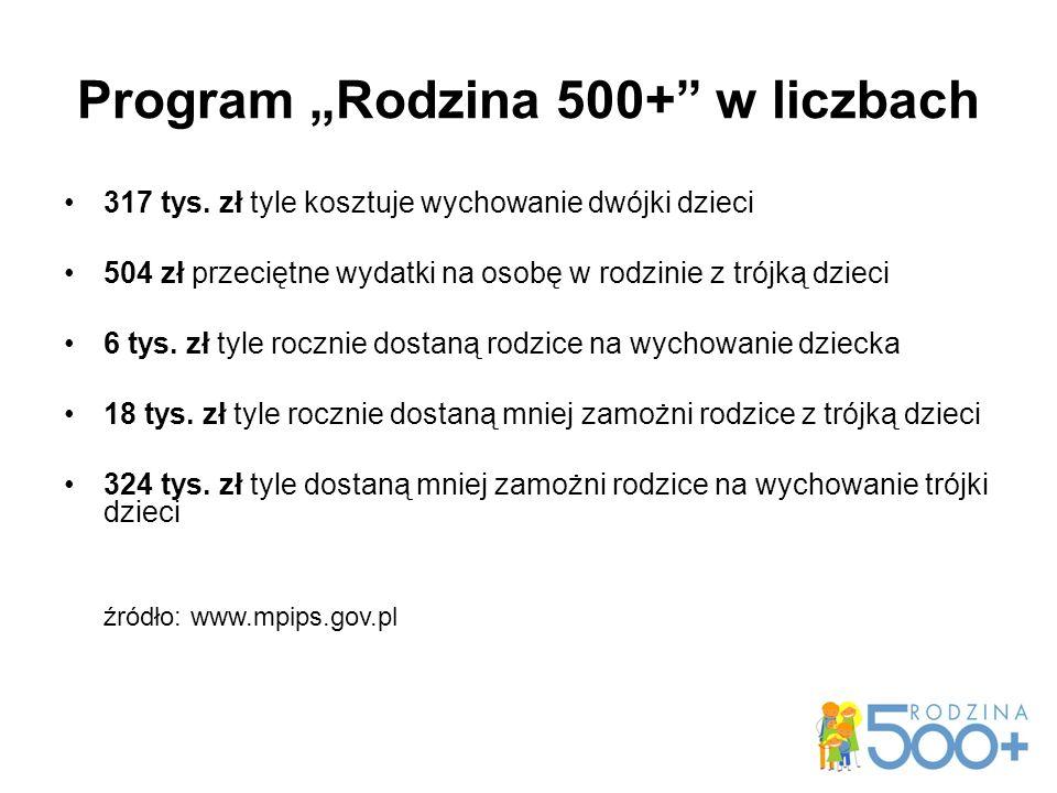 """Program """"Rodzina 500+ w liczbach 317 tys."""