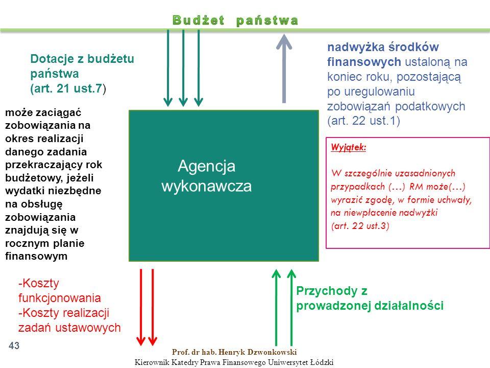 Agencja wykonawcza Dotacje z budżetu państwa (art.