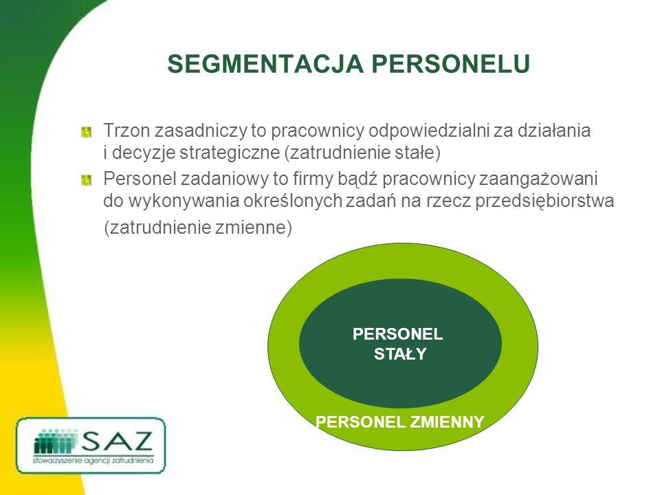 SEGMENTACJA PERSONELU Trzon zasadniczy to pracownicy odpowiedzialni za działania i decyzje strategiczne (zatrudnienie stałe) Personel zadaniowy to firmy bądź pracownicy zaangażowani do wykonywania określonych zadań na rzecz przedsiębiorstwa (zatrudnienie zmienne) PERSONEL STAŁY PERSONEL ZMIENNY