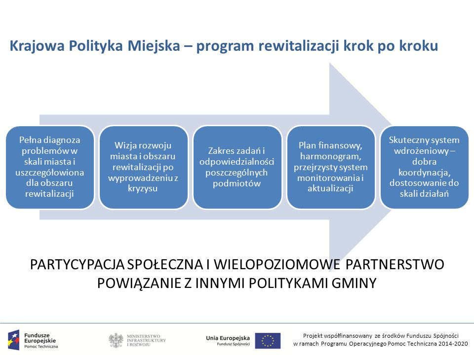 Projekt współfinansowany ze środków Funduszu Spójności w ramach Programu Operacyjnego Pomoc Techniczna 2014-2020 Krajowa Polityka Miejska – program rewitalizacji krok po kroku Pełna diagnoza problemów w skali miasta i uszczegółowiona dla obszaru rewitalizacji Wizja rozwoju miasta i obszaru rewitalizacji po wyprowadzeniu z kryzysu Zakres zadań i odpowiedzialności poszczególnych podmiotów Plan finansowy, harmonogram, przejrzysty system monitorowania i aktualizacji Skuteczny system wdrożeniowy – dobra koordynacja, dostosowanie do skali działań PARTYCYPACJA SPOŁECZNA I WIELOPOZIOMOWE PARTNERSTWO POWIĄZANIE Z INNYMI POLITYKAMI GMINY