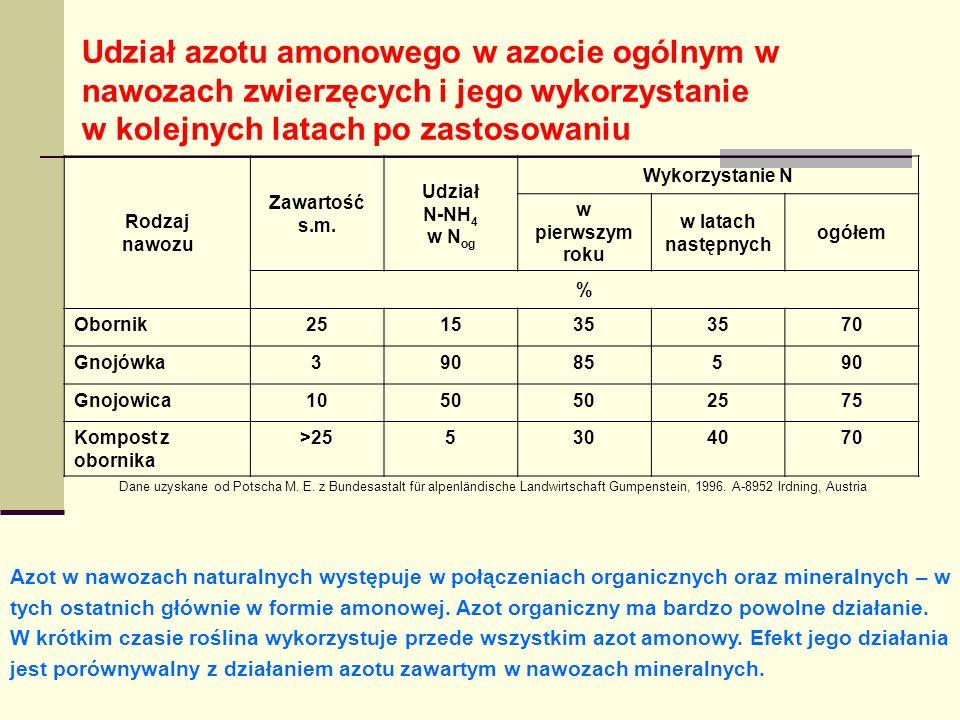 Udział azotu amonowego w azocie ogólnym w nawozach zwierzęcych i jego wykorzystanie w kolejnych latach po zastosowaniu Rodzaj nawozu Zawartość s.m.