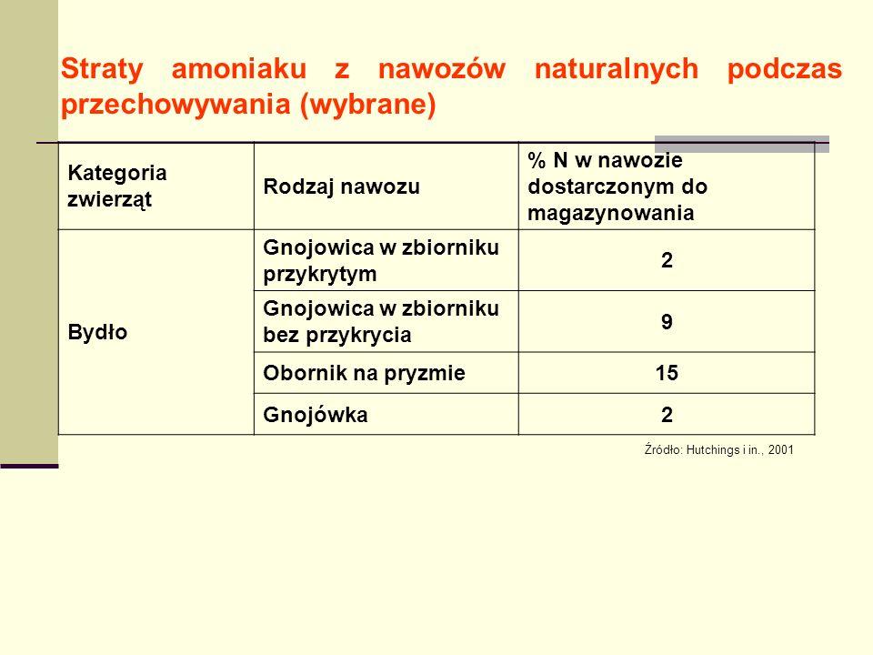 Straty amoniaku z nawozów naturalnych podczas przechowywania (wybrane) Kategoria zwierząt Rodzaj nawozu % N w nawozie dostarczonym do magazynowania Bydło Gnojowica w zbiorniku przykrytym 2 Gnojowica w zbiorniku bez przykrycia 9 Obornik na pryzmie15 Gnojówka2 Źródło: Hutchings i in., 2001