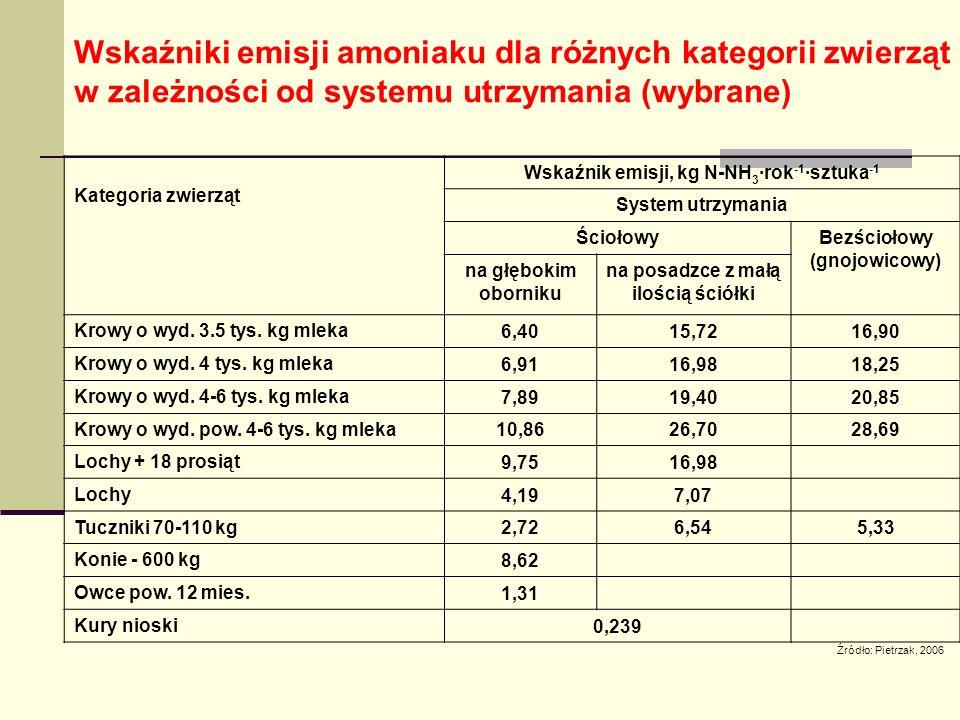 Wskaźniki emisji amoniaku dla różnych kategorii zwierząt w zależności od systemu utrzymania (wybrane) Kategoria zwierząt Wskaźnik emisji, kg N-NH 3 ·rok -1 ·sztuka -1 System utrzymania ŚciołowyBezściołowy (gnojowicowy) na głębokim oborniku na posadzce z małą ilością ściółki Krowy o wyd.