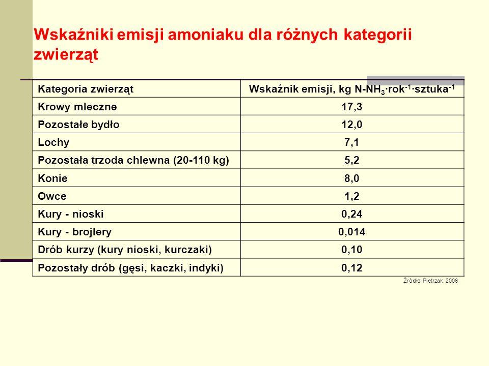 Wskaźniki emisji amoniaku dla różnych kategorii zwierząt Źródło: Pietrzak, 2006 Kategoria zwierzątWskaźnik emisji, kg N-NH 3 ·rok -1 ·sztuka -1 Krowy mleczne 17,3 Pozostałe bydło 12,0 Lochy 7,1 Pozostała trzoda chlewna (20-110 kg) 5,2 Konie 8,0 Owce 1,2 Kury - nioski 0,24 Kury - brojlery 0,014 Drób kurzy (kury nioski, kurczaki) 0,10 Pozostały drób (gęsi, kaczki, indyki) 0,12