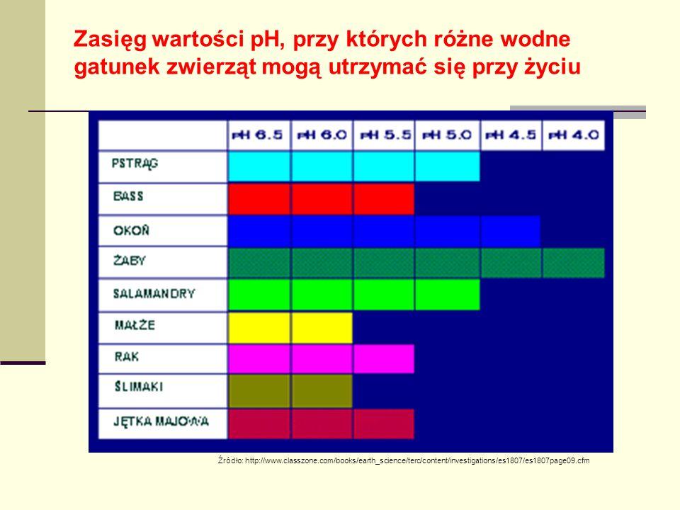 Zasięg wartości pH, przy których różne wodne gatunek zwierząt mogą utrzymać się przy życiu Źródło: http://www.classzone.com/books/earth_science/terc/content/investigations/es1807/es1807page09.cfm