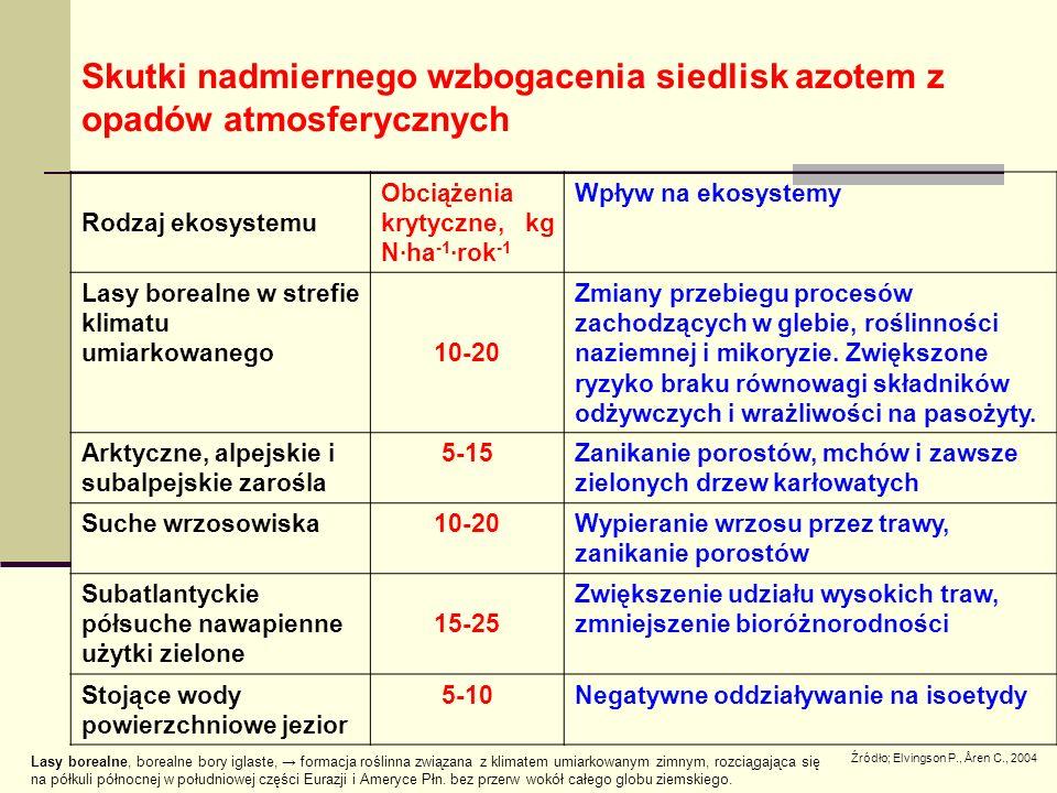 Źródło; Elvingson P., Åren C., 2004 Rodzaj ekosystemu Obciążenia krytyczne, kg N∙ha -1 ·rok -1 Wpływ na ekosystemy Lasy borealne w strefie klimatu umiarkowanego10-20 Zmiany przebiegu procesów zachodzących w glebie, roślinności naziemnej i mikoryzie.
