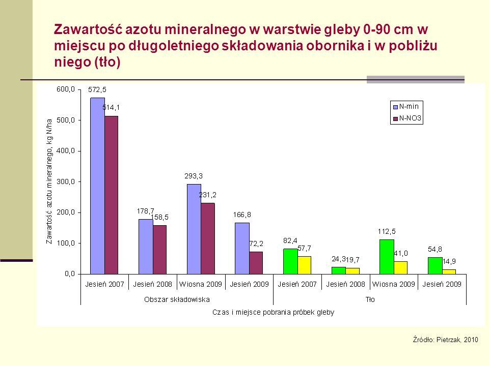 Zawartość azotu mineralnego w warstwie gleby 0-90 cm w miejscu po długoletniego składowania obornika i w pobliżu niego (tło) Źródło: Pietrzak, 2010