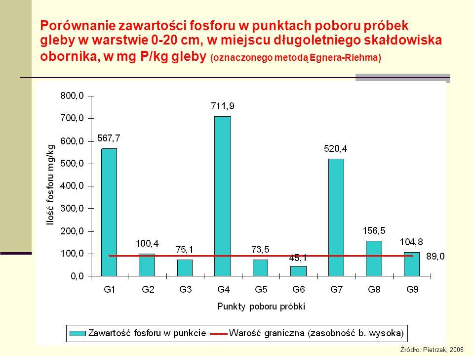 Porównanie zawartości fosforu w punktach poboru próbek gleby w warstwie 0-20 cm, w miejscu długoletniego skałdowiska obornika, w mg P/kg gleby (oznaczonego metodą Egnera-Riehma) Źródło: Pietrzak, 2008