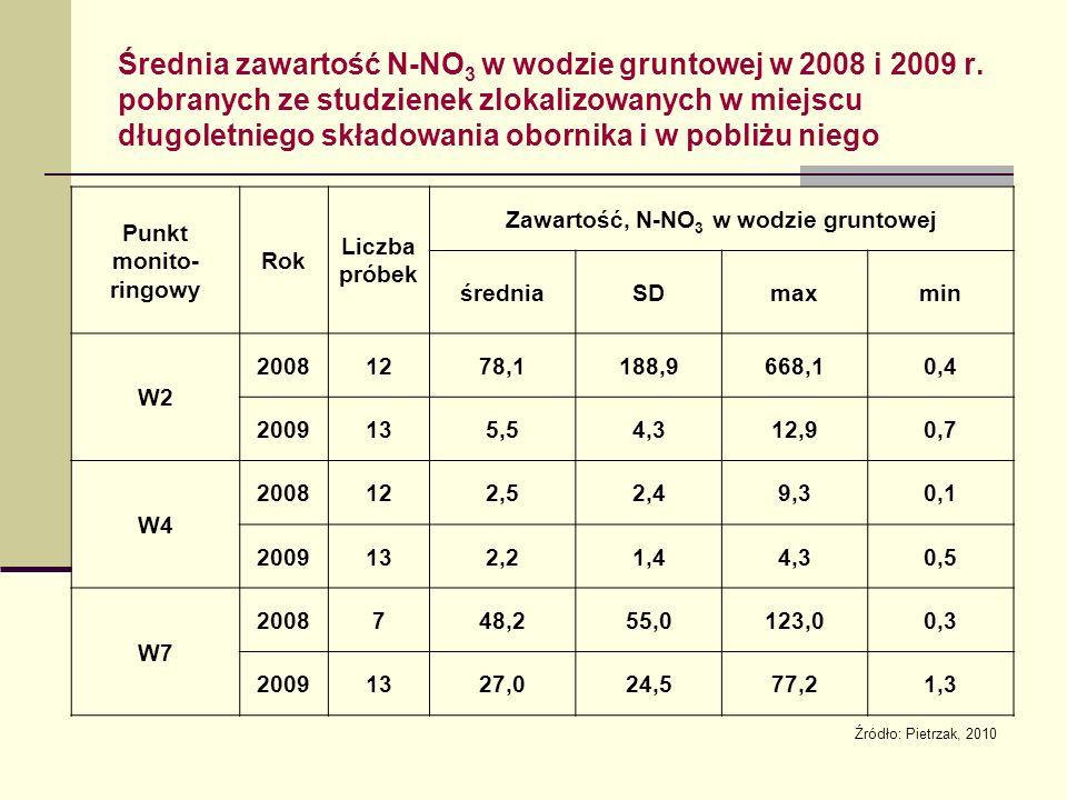 Średnia zawartość N-NO 3 w wodzie gruntowej w 2008 i 2009 r.