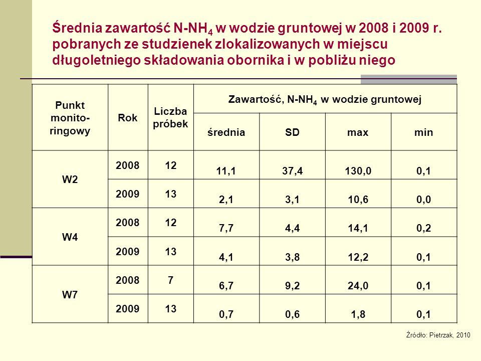 Średnia zawartość N-NH 4 w wodzie gruntowej w 2008 i 2009 r.