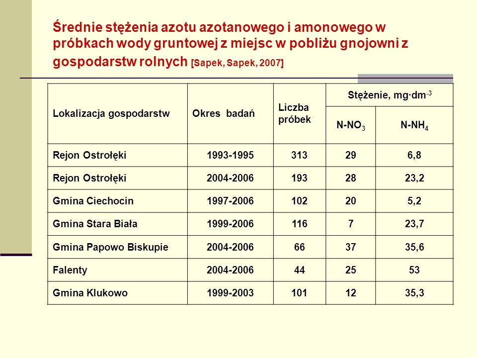 Średnie stężenia azotu azotanowego i amonowego w próbkach wody gruntowej z miejsc w pobliżu gnojowni z gospodarstw rolnych [Sapek, Sapek, 2007] Lokalizacja gospodarstwOkres badań Liczba próbek Stężenie, mg·dm -3 N-NO 3 N-NH 4 Rejon Ostrołęki1993-1995313296,8 Rejon Ostrołęki2004-20061932823,2 Gmina Ciechocin1997-2006102205,2 Gmina Stara Biała1999-2006116723,7 Gmina Papowo Biskupie2004-2006663735,6 Falenty2004-2006442553 Gmina Klukowo1999-20031011235,3