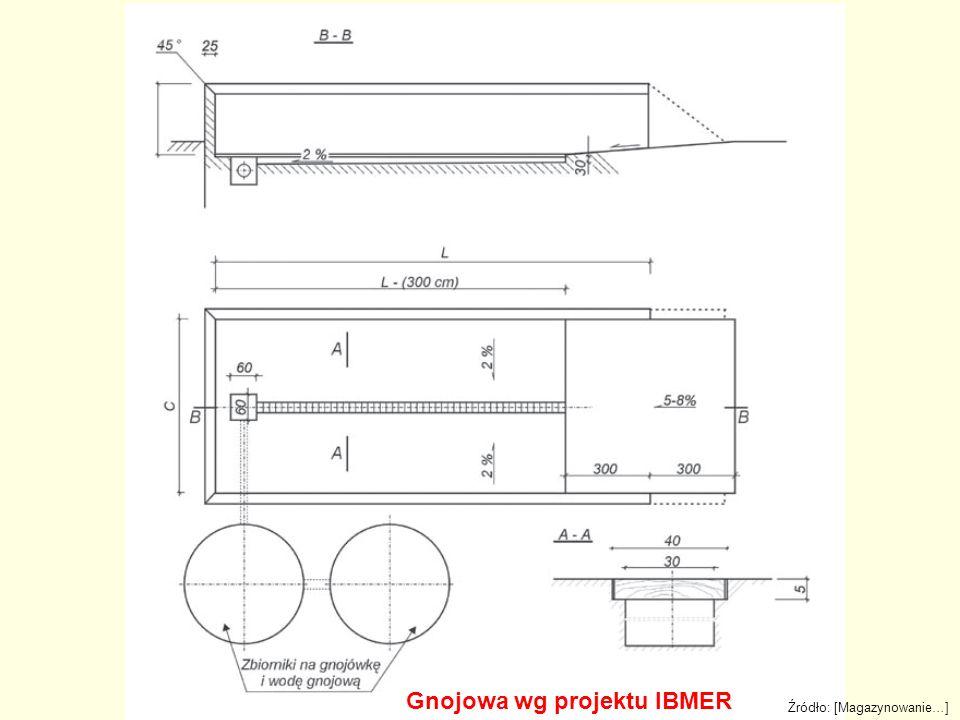Gnojowa wg projektu IBMER Źródło: [Magazynowanie…]