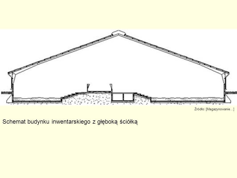 Schemat budynku inwentarskiego z głęboką ściółką Źródło: [Magazynowanie…]