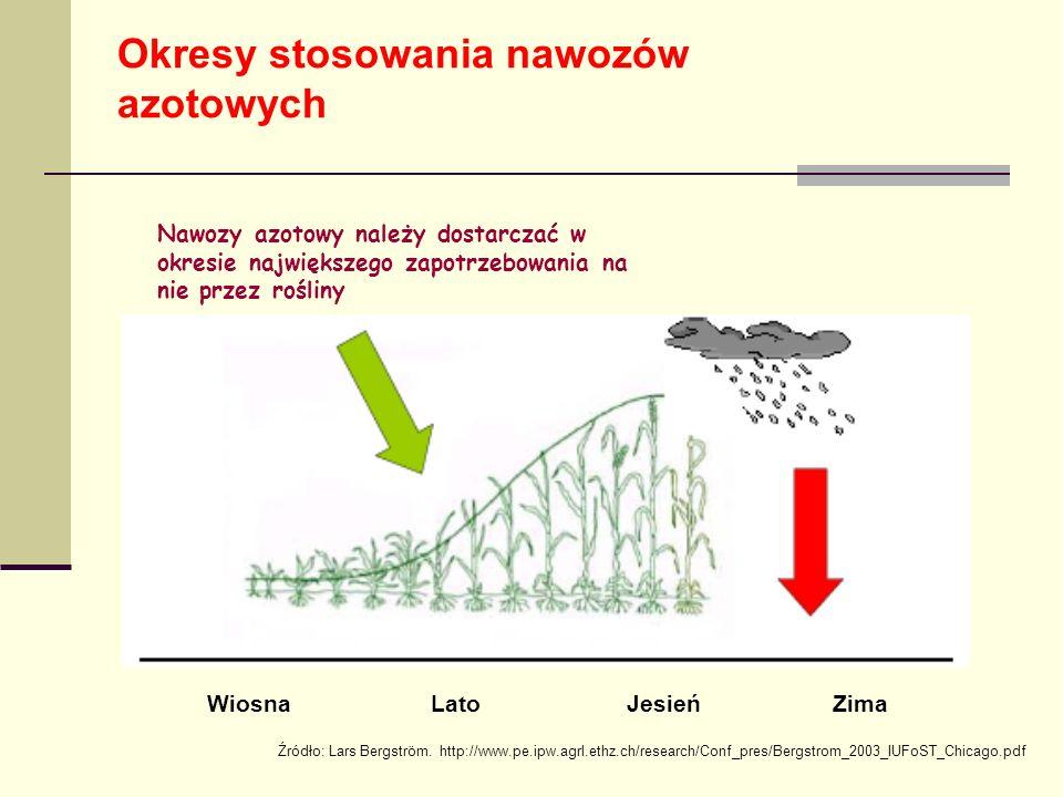Okresy stosowania nawozów azotowych Wiosna Lato Jesień Zima Nawozy azotowy należy dostarczać w okresie największego zapotrzebowania na nie przez rośliny Źródło: Lars Bergström.