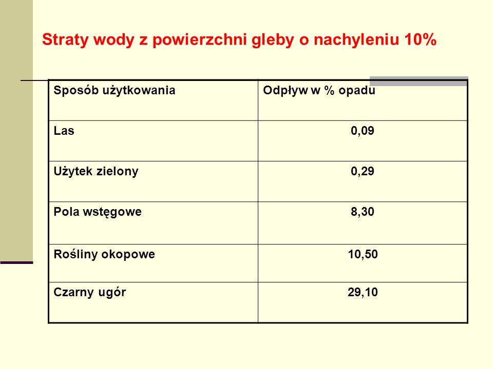 Straty wody z powierzchni gleby o nachyleniu 10% Sposób użytkowaniaOdpływ w % opadu Las0,09 Użytek zielony0,29 Pola wstęgowe8,30 Rośliny okopowe10,50 Czarny ugór29,10