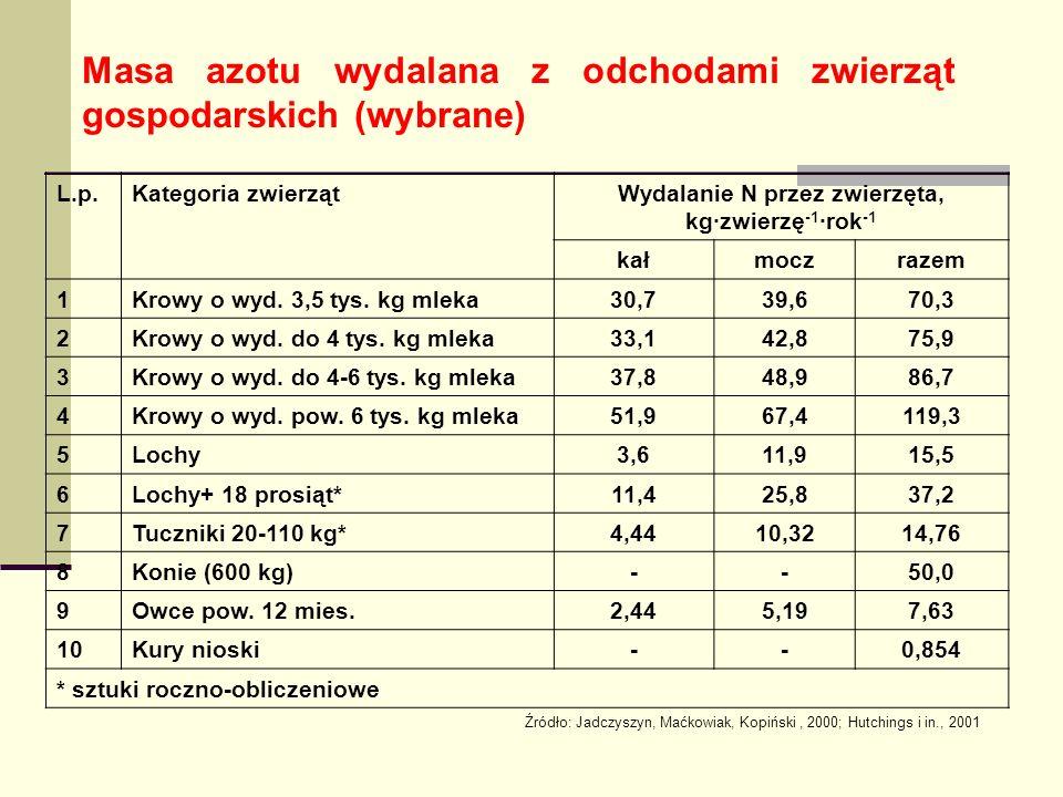 Masa azotu wydalana z odchodami zwierząt gospodarskich (wybrane) L.p.Kategoria zwierzątWydalanie N przez zwierzęta, kg·zwierzę -1 ·rok -1 kałmoczrazem 1Krowy o wyd.