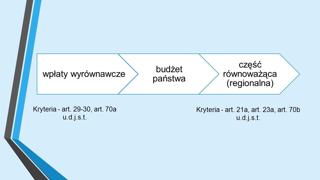 wpłaty wyrównawcze budżet państwa część równoważąca (regionalna) Kryteria - art.