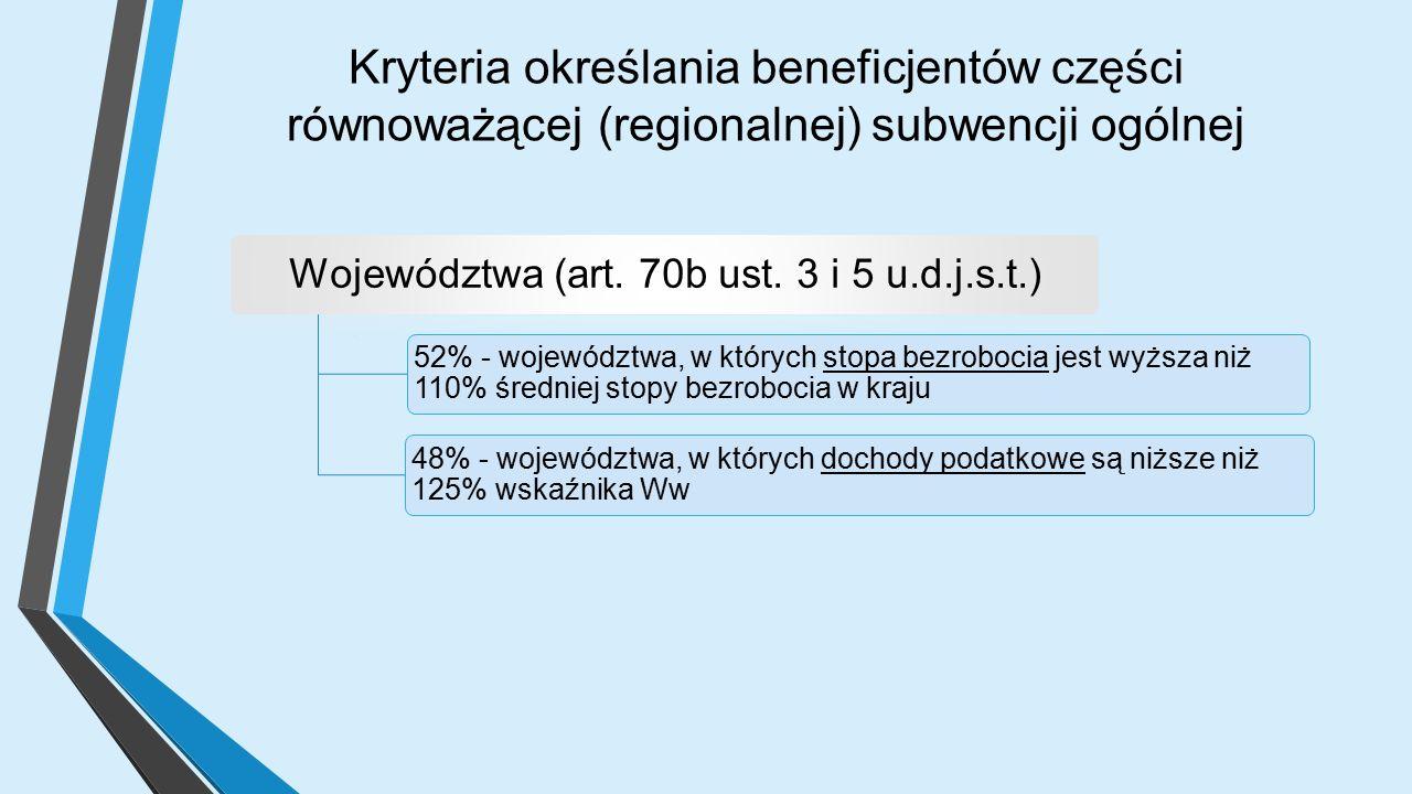 Kryteria określania beneficjentów części równoważącej (regionalnej) subwencji ogólnej Województwa (art.