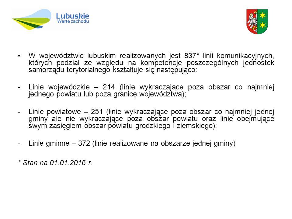 W województwie lubuskim realizowanych jest 837* linii komunikacyjnych, których podział ze względu na kompetencje poszczególnych jednostek samorządu te